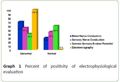 Neurology-Neuroscien-electrophysiological