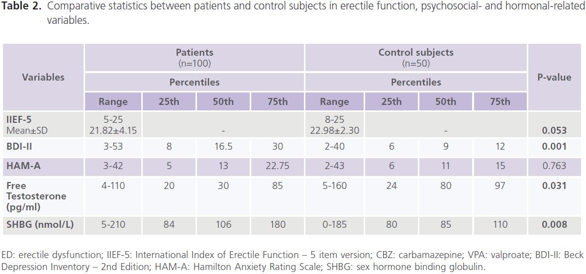 jneuro-Comparative-statistics