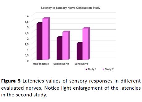 jneuro-Latencies-values