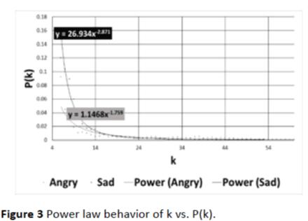 jneuro-Power-law