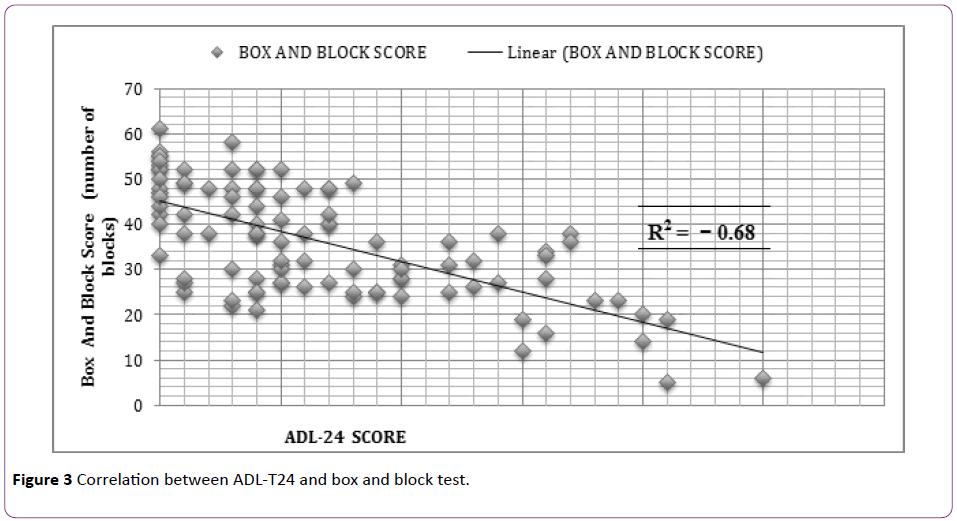 jneuro-box-block-test