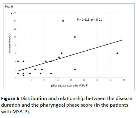 jneuro-disease-duration