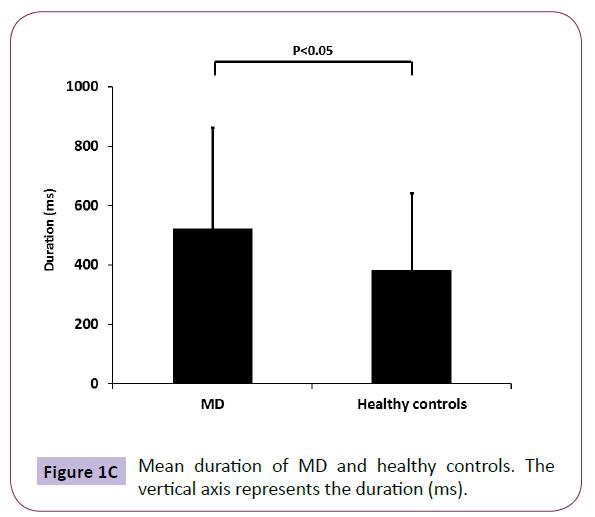 neurology-neuroscience-Mean-duration