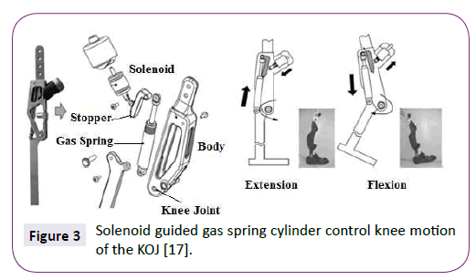neurology-neuroscience-Solenoid-guided